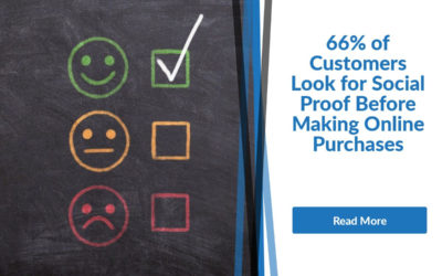66% of Customers Look for Social Proof Before Making Online Purchases